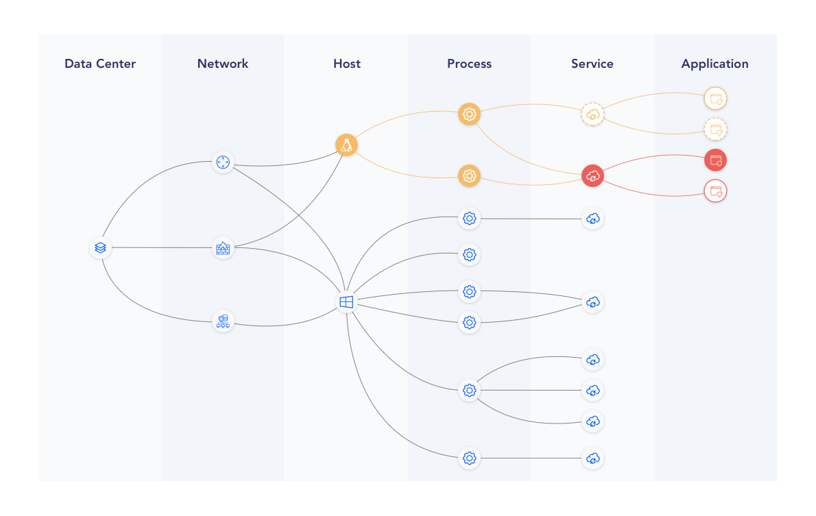 Get a dynamic map of your infrastructure